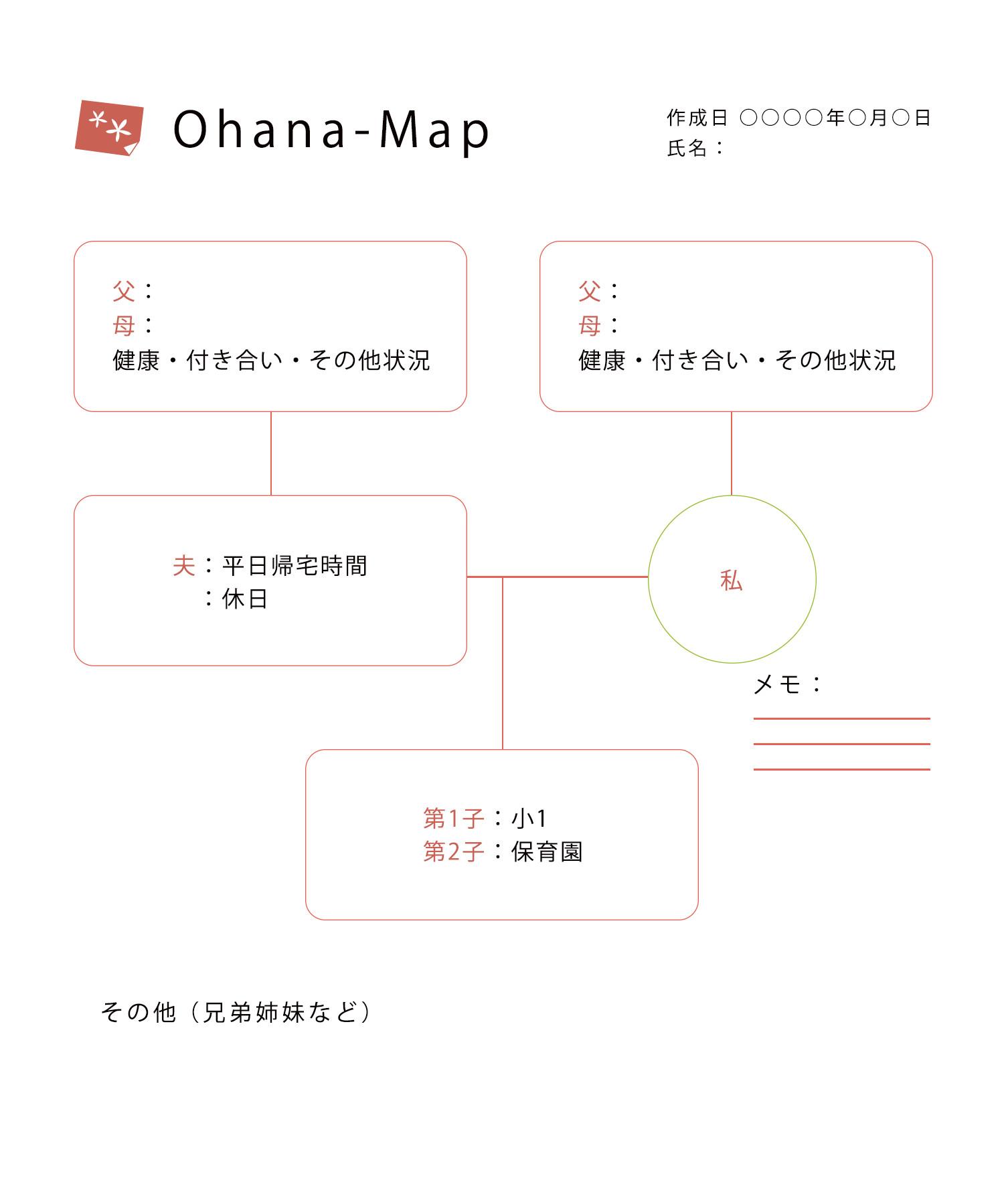 Ohana-Map作成ポイント例